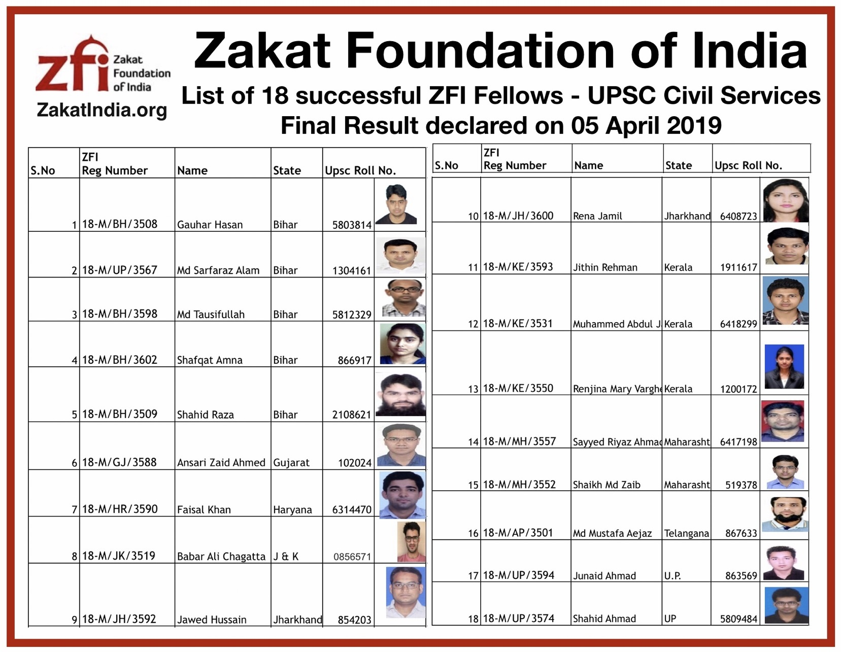 Zakat Foundation of India, Sir Syed Coaching and Guidance Centre
